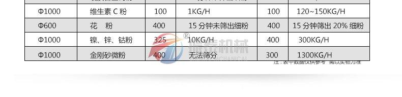 超声波震动筛技术参数