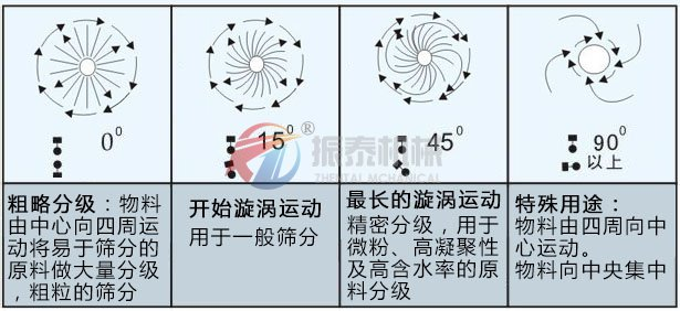 锂长石粉振动筛物料轨迹图