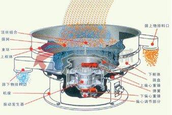 浆液过滤振动筛外形结构