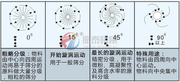 冶金石灰振动筛物料运行轨迹